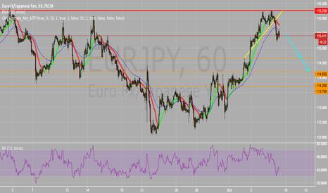 EURJPY: EURJPY Intraday 1H : Break Trend Line