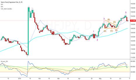 CHFJPY: CHF/JPY Possibly Elliot Wave Cycle completed