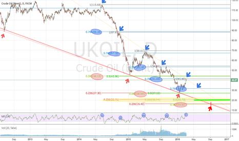 UKOIL: Longterm picture of OIL, Fibonacci accuracy