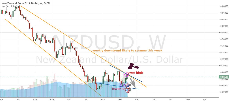 NZD/USD SHORT