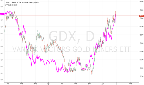 GDX: Gold: Still a FOREX Trad and not a Bull market