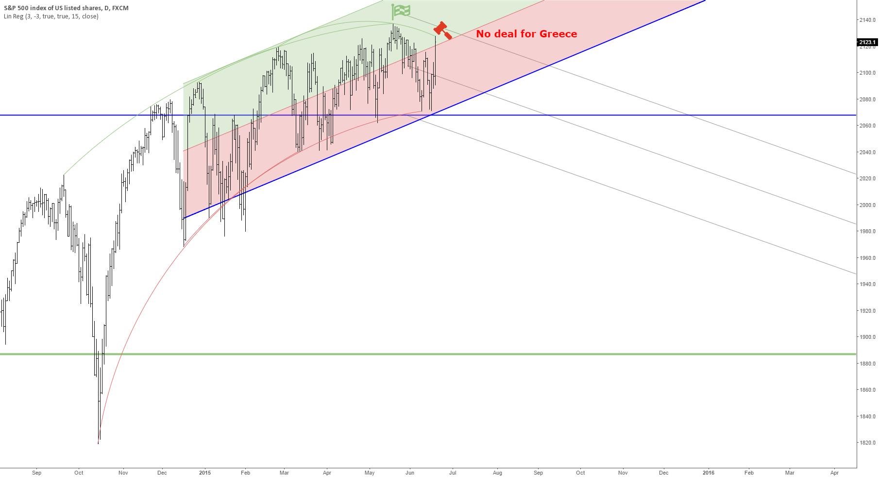 (S&P 500 crash scenario 2015 to 2016) No deal for Greece