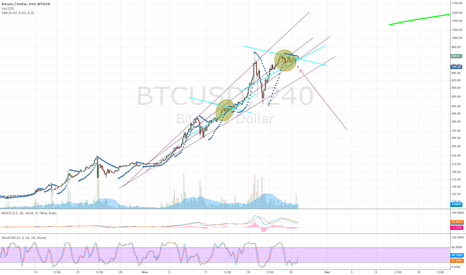 BTCUSD: Getting ready for another rally.