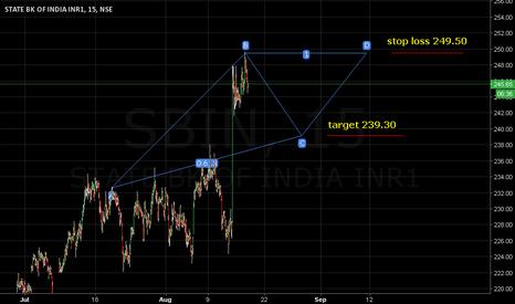 SBIN: Stop loss 249.50. Target 239.30.