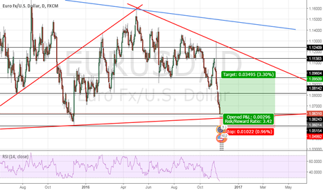 EURUSD: EU reached at its strongest support level