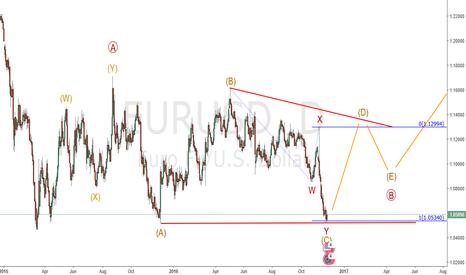 EURUSD: Eur/Usd : Bullish triangle
