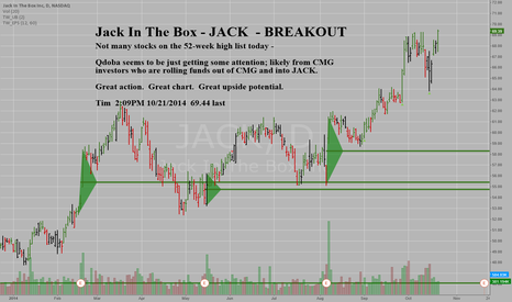 JACK: Jack In The Box - JACK - Daily - Big Breakout here, 52 week high