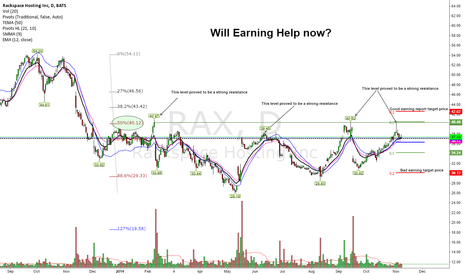 RAX: Earning is Coming! WIll it help Break-out Upside above 40?