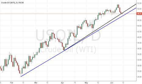 USOIL: Long US oil
