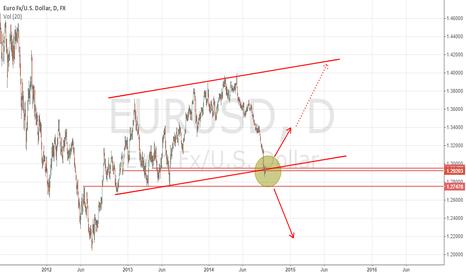 EURUSD: Incredible euro