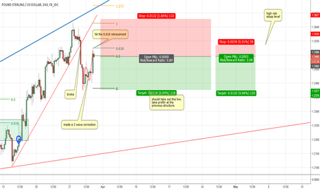 GBPUSD: GBPUSD Cable Short now