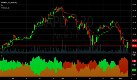 AAPL: 2 hr Vortex Indicator Chart