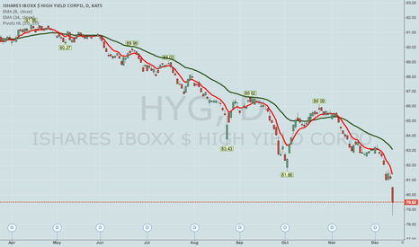 HYG: HYG -- PREMIUM SELLING PLAY
