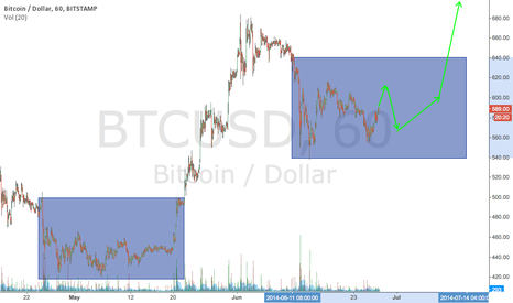 BTCUSD: Will be like this in short term ? 6.28