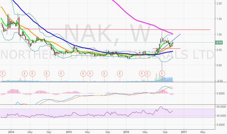 NAK: $NAK weekly