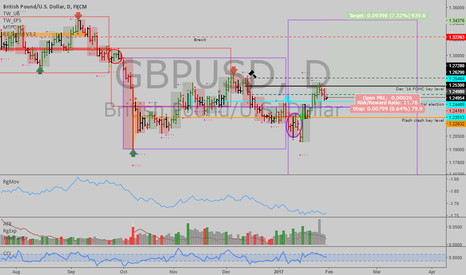GBPUSD: GBPUSD: Potentially a very stupid long trade...