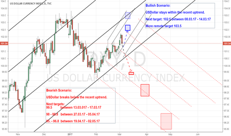 DXY: USDollar index ahead of FED