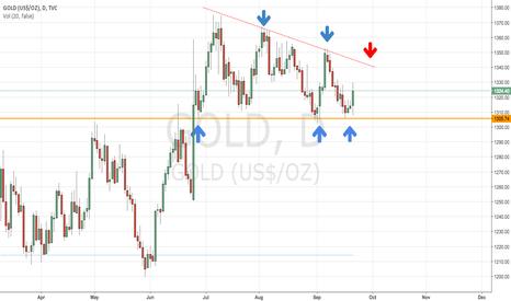 GOLD: bullish RSI divergence