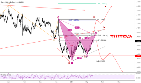 EURUSD: Евро ждем реализацию