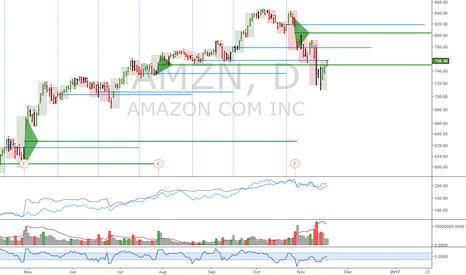 AMZN: Tech portfolio: AMZN: Cheap here, good to add if long