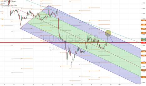 EURUSD: EURUSD restesting previous high