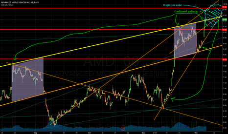 AMD: AMD -- Lines filled with Speculation