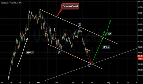 USDJPY: Wait & Buy