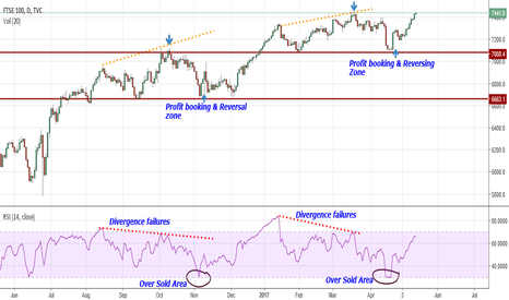 UKX: FTSE :  How to trade with RSI Indicator ( Educational)
