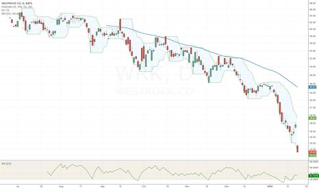 WRK: Gap down