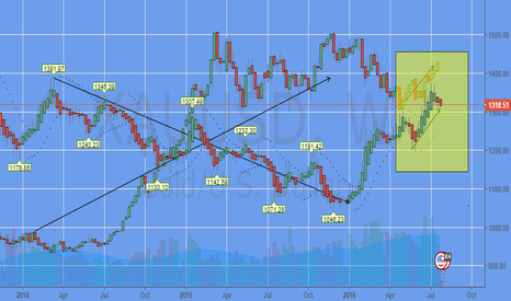 XAUUSD: Gold Rising With a Rising Dollar: Not Sustainable