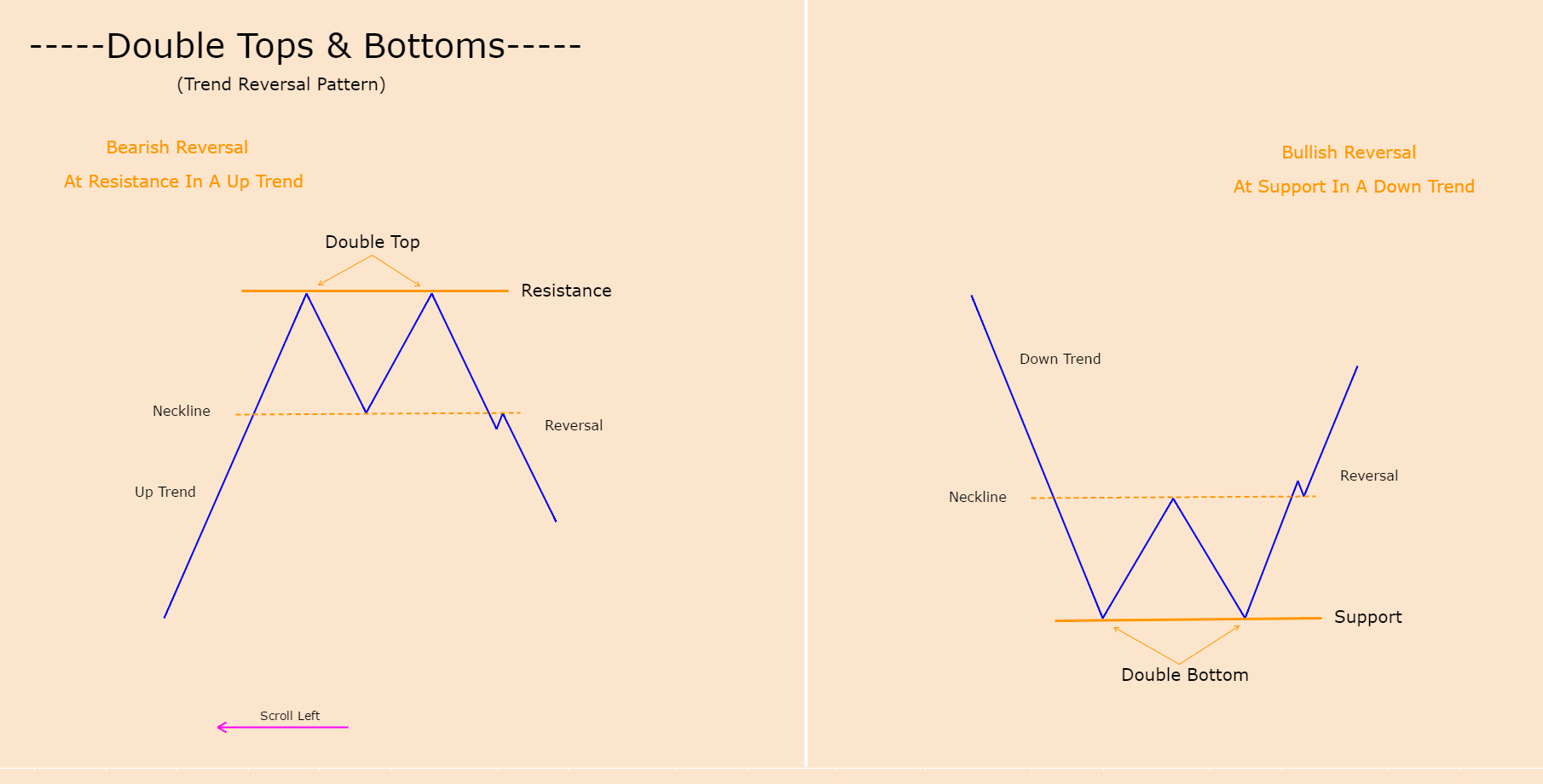 DOUBLE TOPS & BOTTOMS (TREND REVERSAL)