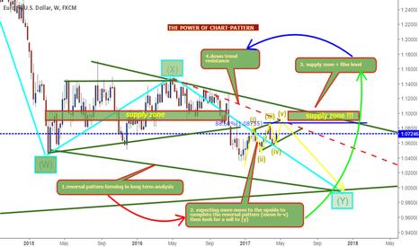 EURUSD: eurusd long term analysis