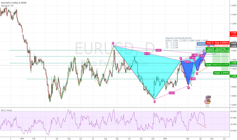 EURUSD: EURUSD Potential Gartley and Butterfly completion