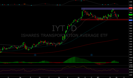 IYT: Dow Transports $IYT
