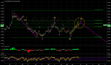 EURGBP: THE FLAT CORRECTION IS ABOUT TO END?