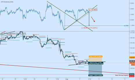 USDJPY: USDJPY Short: The Drop Continues