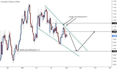 EURUSD: Just a thought... For reference only