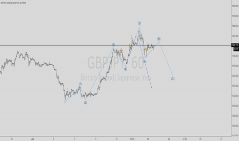 GBPJPY: CHECK GBPJPY IN 1 HOUR