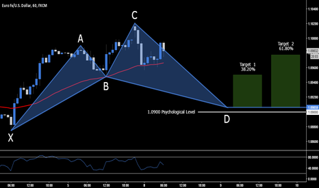 EURUSD: EUR.USD - Long Opportunity At 1.0905