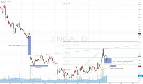 ZNGA: time to long znga