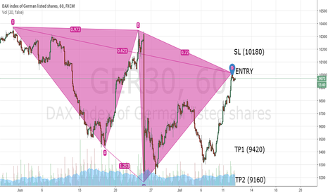"""GER30: GER30 """"STRONG Short to 9420"""""""