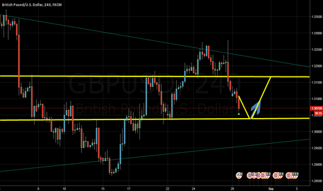 GBPUSD: GBPUSD (4 Hours Chart) goes down to 1.3027