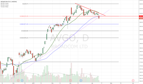 AVGO: lost 50dma yesterday and now UTL and key fib support b/d