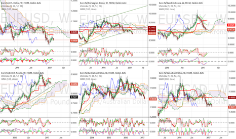 EURUSD: EUR crosses on weekly strategic charts