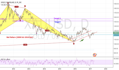XAUUSD: Gold , A new view