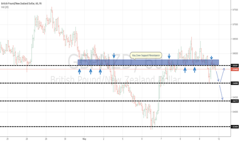 GBPNZD: Rejection of key zone