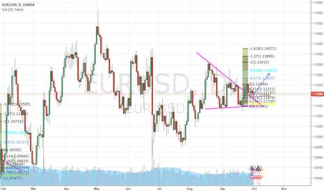 EURUSD: EUR / USD Bull