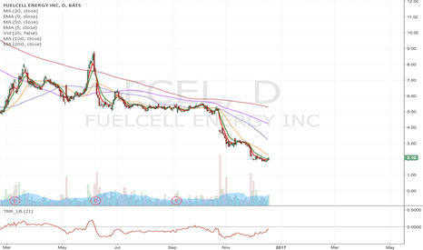 FCEL: FCEL- Potential long setup, In watch list now.