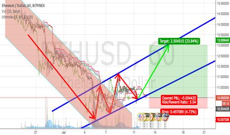 ETHUSD: ETHUSD trend reversal on 60min. TRADABLE CHART!