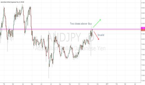 AUDJPY: Possible long term resistance breakout